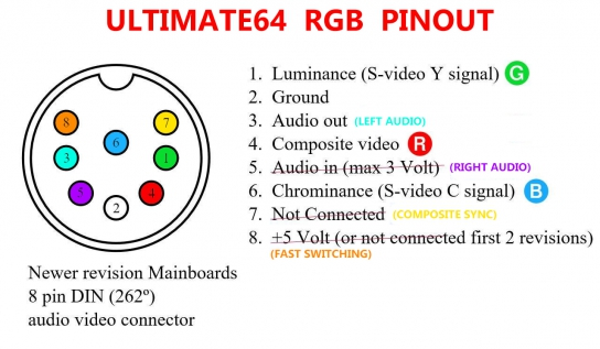 Ultimate 64 RGB Pinout