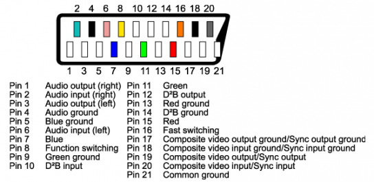 Ultimate 64 Scart RGB Pinout